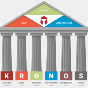 KRONOS Methodology